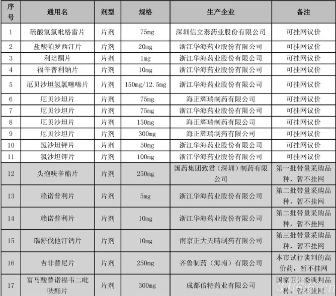 重新发布!上海首落地过一致性评价品种直接挂网采购,两类产品暂例外