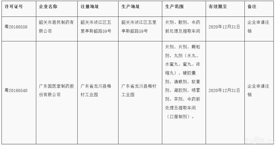 两家药企申请注销《药品生产许可证》